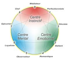 schéma 3 centres